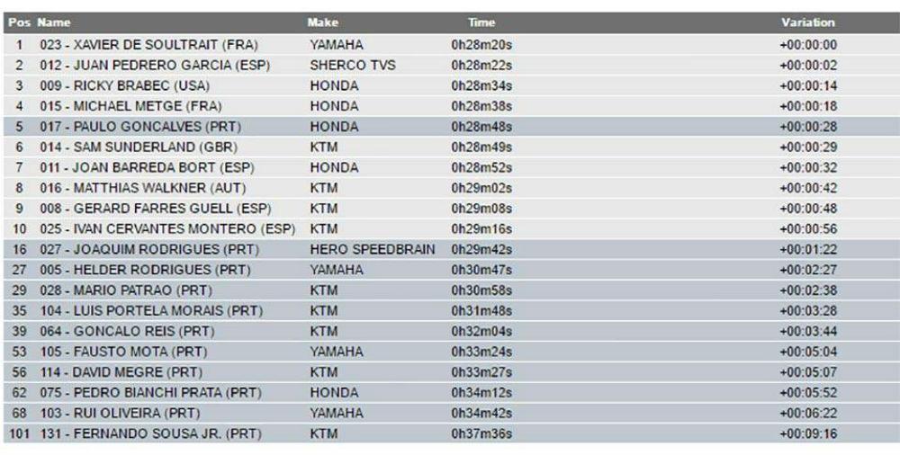 classificação portugueses 1dia Dakar 2017