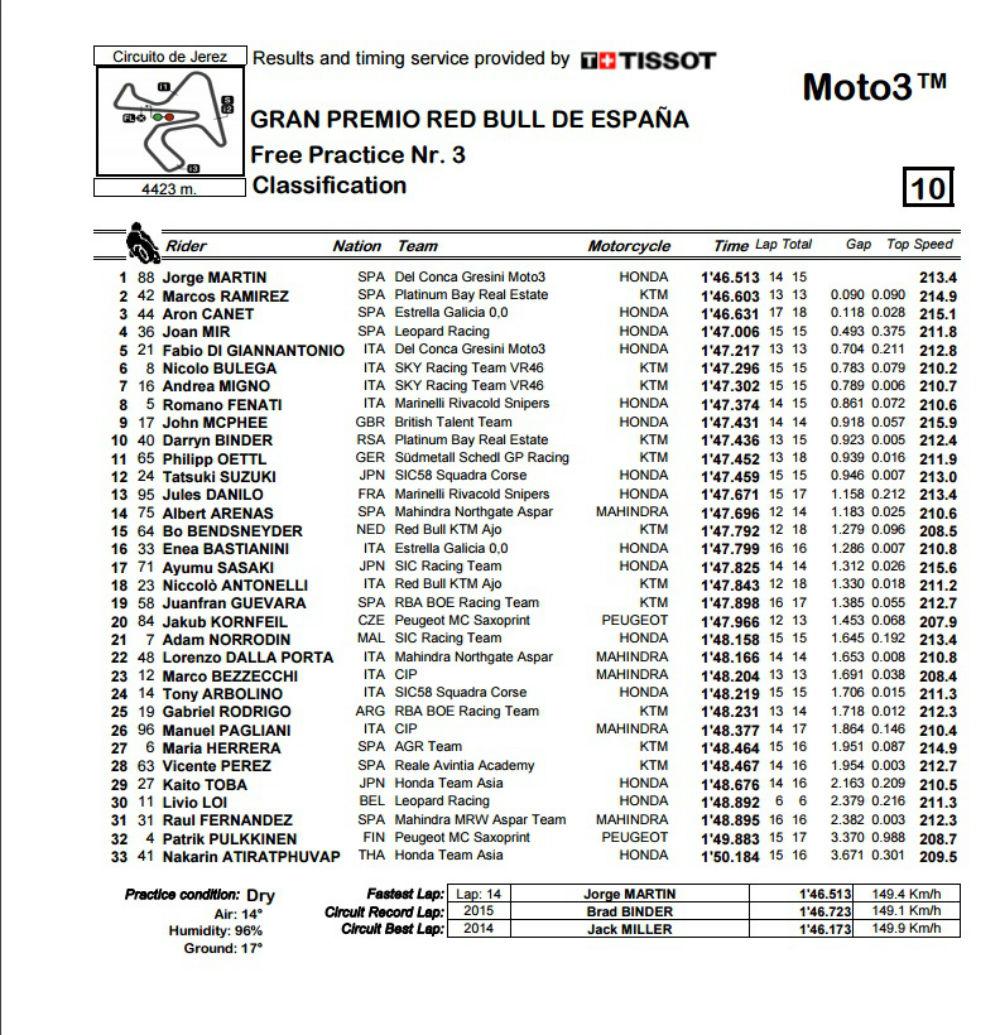 Moto3_FP3